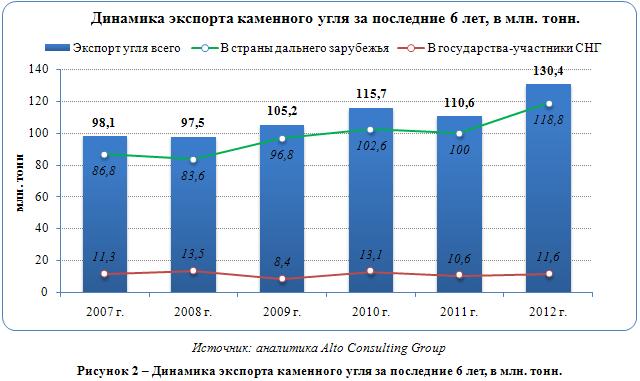 Российский рынок каменного угля