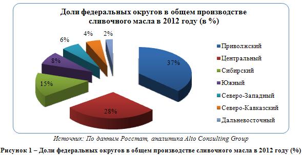 Российский рынок сливочного масла