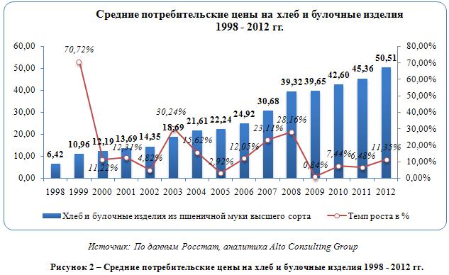 Российский рынок хлеба и хлебобулочных изделий