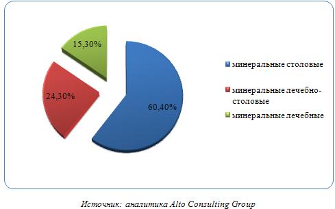Российский рынок минеральной и питьевой воды