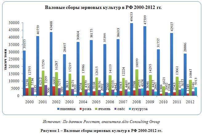Российский рынок крупы