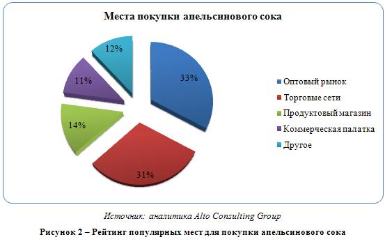 Российский рынок апельсинового сока