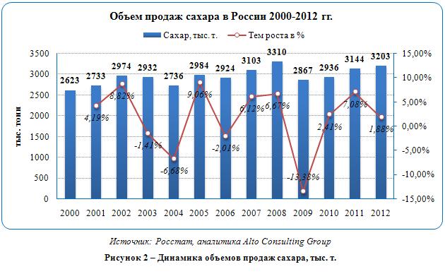Российский рынок сахаристых кондитерских изделий