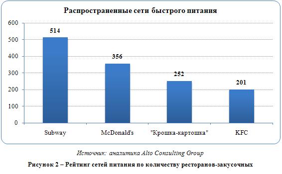 Российский рынок быстрого питания (фаст-фуда)