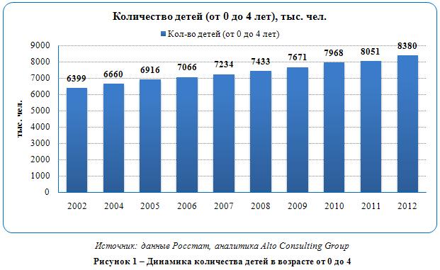 Российский рынок детского питания