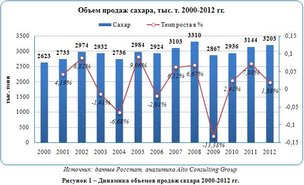 Российский рынок сгущённого молока и сливок