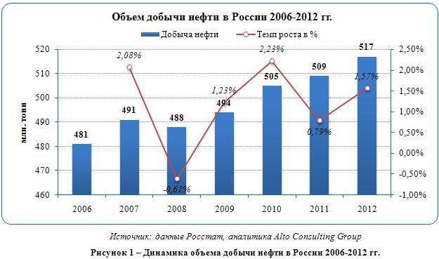Российский рынок нефти