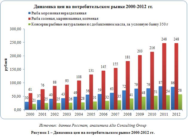 Российский рынок морепродуктов