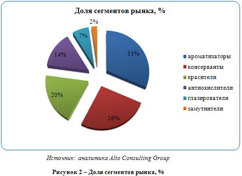 Российский рынок пищевых добавок