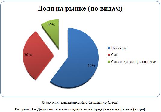 Российский рынок овощных соков