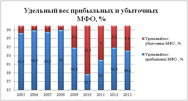 Компания Alto Consulting Group разработала бизнес-план микрофинансовой организации для г. Москва