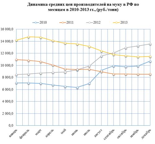 Обзор российского рынка муки по данным на март 2014 г.