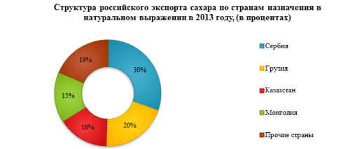 Обзор российского рынка сахара по данным на март 2014 г.