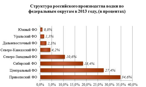 Обзор российского рынка водки по данным на март 2014 г.