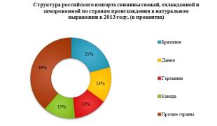 Рынок свинины. Текущая ситуация и прогноз 2017-2021 гг.