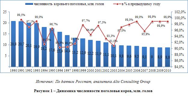 Российский рынок молока и молочных продуктов