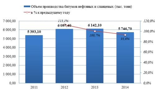 Обзор российского рынка битумов по данным на май 2015 г.