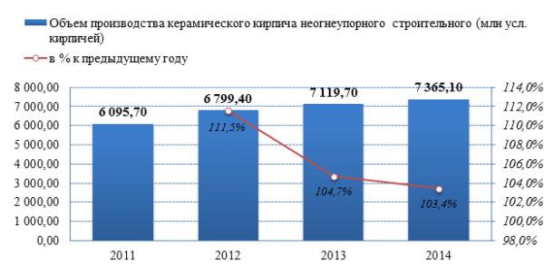 Обзор российского рынка керамического кирпича в РФ по данным на май 2015 г.