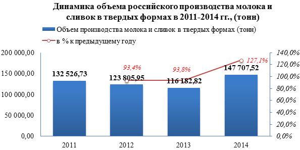 Обзор российского рынка сухого молока и сливок в РФ по данным на июнь 2015 г.
