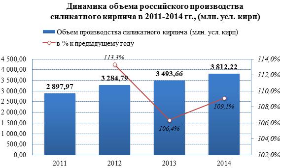 Обзор российского рынка силикатного кирпича по данным на июнь 2015 г.