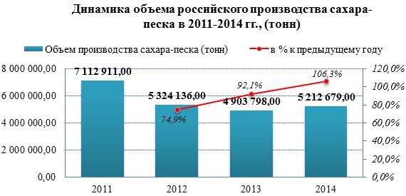 Обзор российского рынка сахара по данным на июнь 2015 г.