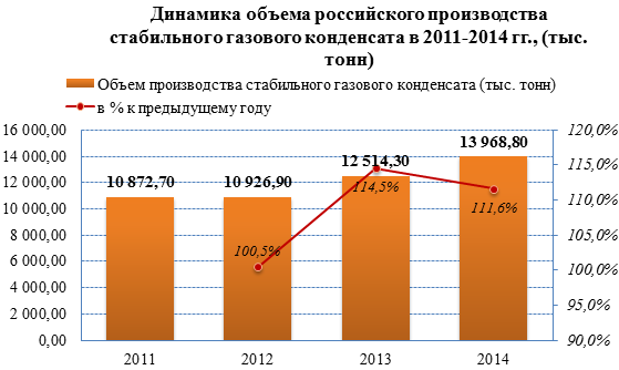 Обзор российского рынка газового конденсата по данным на июнь 2015 г.
