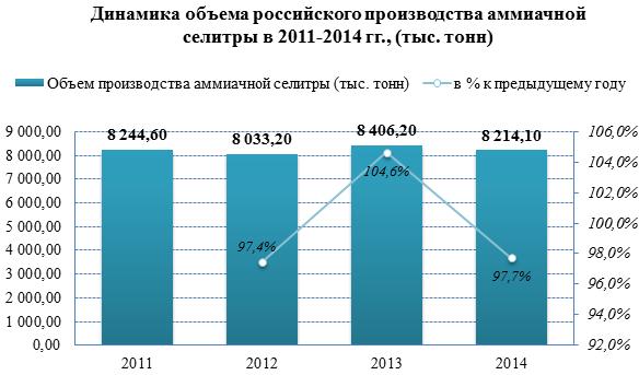 Обзор российского рынка аммиачной селитры по данным на июль 2015 г.
