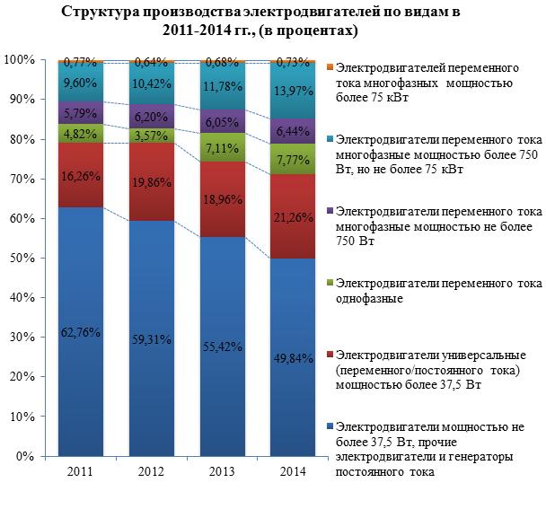 Обзор российского рынка электродвигателей по данным на июль 2015 г.