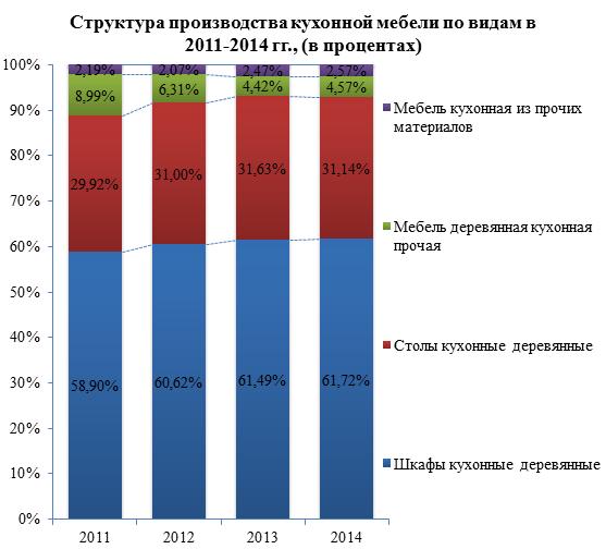 Обзор российского рынка кухонной мебели по данным на июль 2015 г.