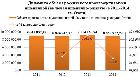 Обзор российского рынка пшеничной муки по данным на июль 2015 г.