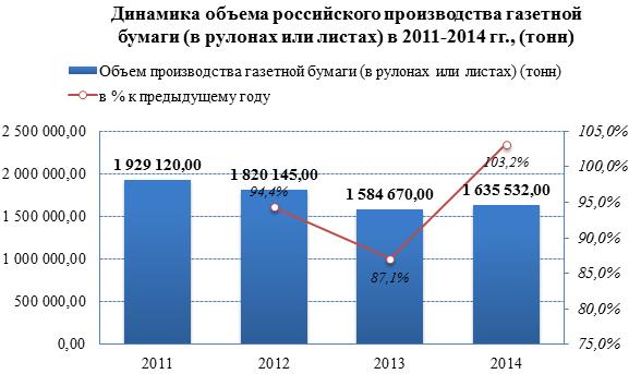 Обзор российского рынка газетной бумаги по состоянию на июль 2015 года