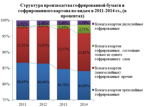 Обзор российского рынка гофрированной бумаги и гофрированного картона по данным на июль 2015 года