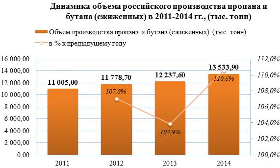 Российский рынок СУГ: рост объемов производства и сокращение экспорта в начале 2015 года