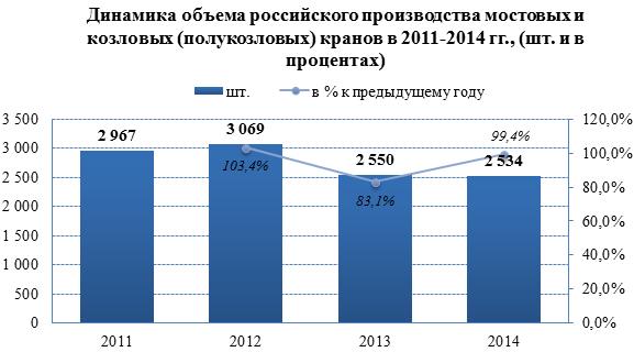 Объем предложения на рынке мостовых и козловых кранов резко сокращается в 2015 году