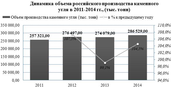 Увеличение объемов производства и рост цен на рынке каменного угля в январе-августе 2015 года