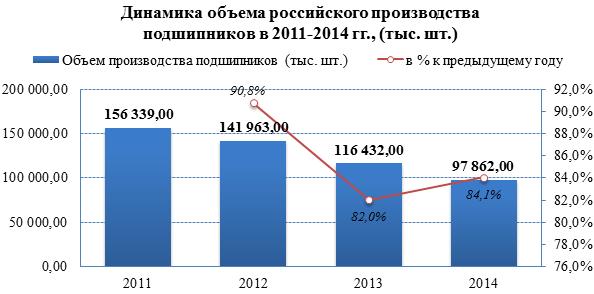Производство подшипников в России продолжает сокращаться