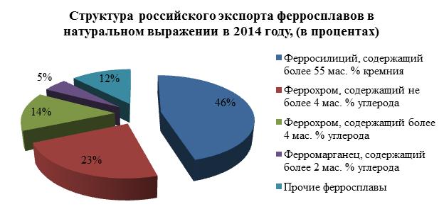 Сокращение внешней торговли и рост внутреннего производства на рынке ферросплавов в 2015 году
