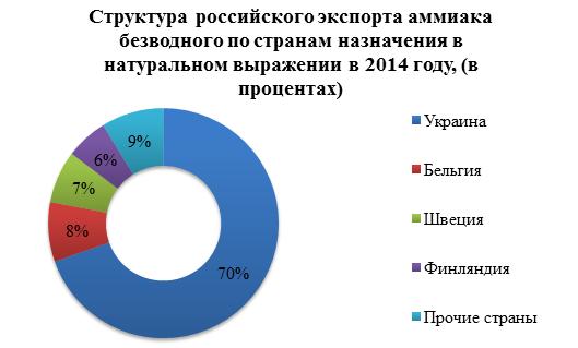 Производство аммиака в России постепенно растет