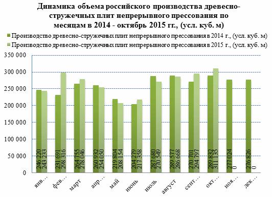 Российские производители ДСП наращивают объемы экспорта