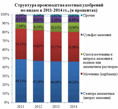 Российские потребители предпочитают азотные удобрения