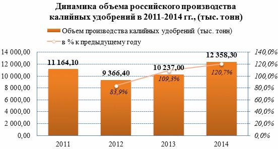Несмотря на сокращение объемов выпуска, экспорт калийных удобрений продолжает динамичный рост