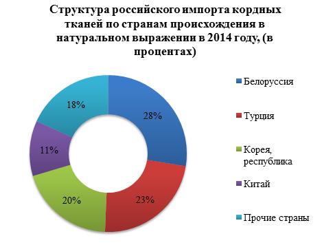 Российский рынок кордных тканей: в 2015 году нарушены тенденции импортозамещения