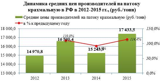 Объёмы экспорта на рынке крахмальной патоки демонстрируют рост