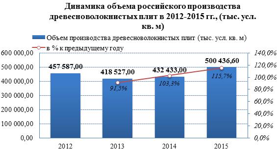 Рынок ДВП преодолевает зависимость от импорта