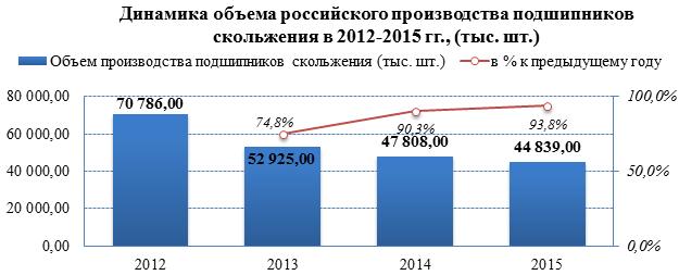 Рынок подшипников переживает спад производства в 2012-2015 гг.