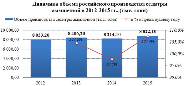 Объём экспорта аммиачной селитры вырос на 5,6% за последние 3 года