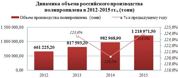 Объёмы производства полипропилена в России выросли на 84% за 2012-2015 гг.