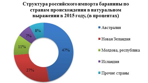 На российском рынке баранины в 2015 году объёмы импорта снизились на 63%