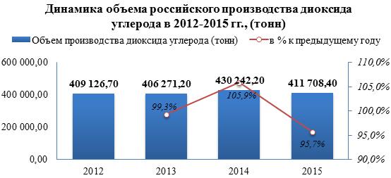 Рынок диоксида углерода демонстрирует снижение производства на 4,3% в 2015 году