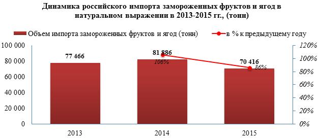 В 2015 году объём импорта замороженных фруктов и ягод упал на 14%